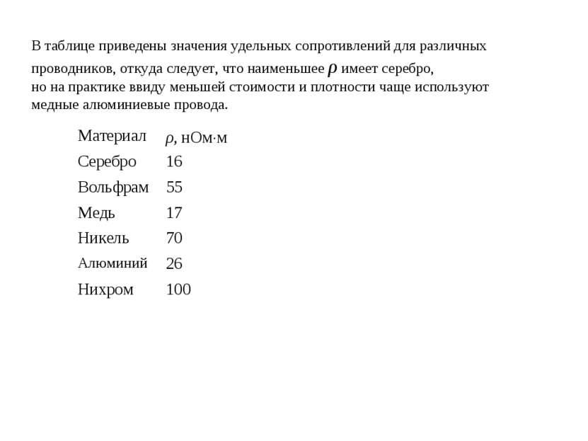 В таблице приведены значения удельных сопротивлений для различных проводников...