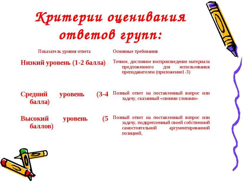 Критерии оценивания ответов групп: