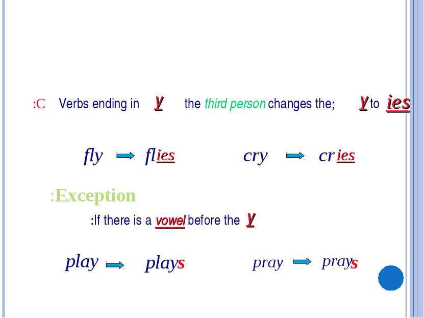 Verbs ending in y ;the third person changes the to ies fly fl cry C: y ies cr...