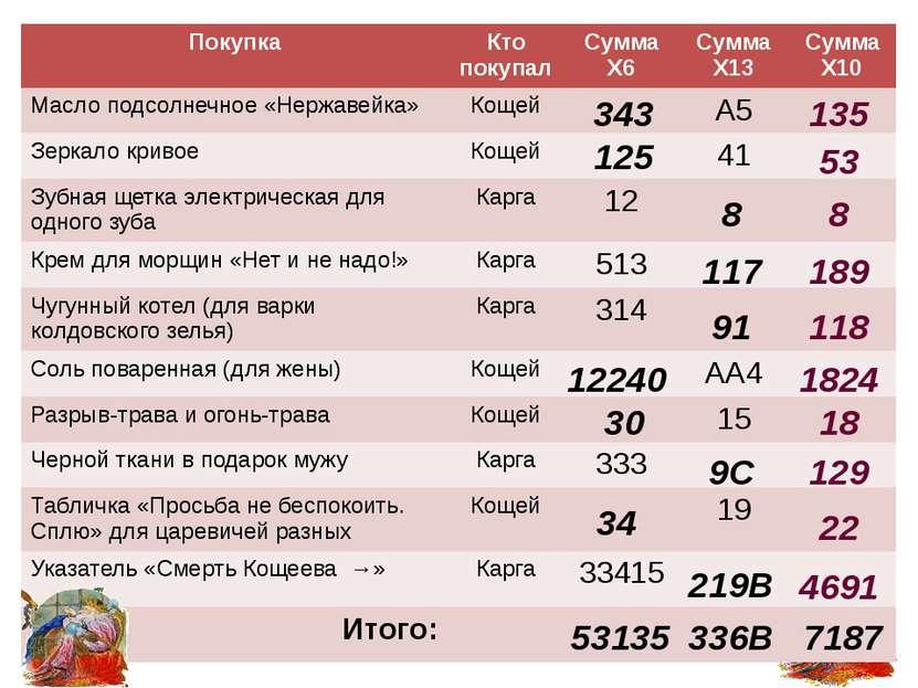Используемые ресурсы Златопольский Д. М. Занимательная информатика: учебное п...