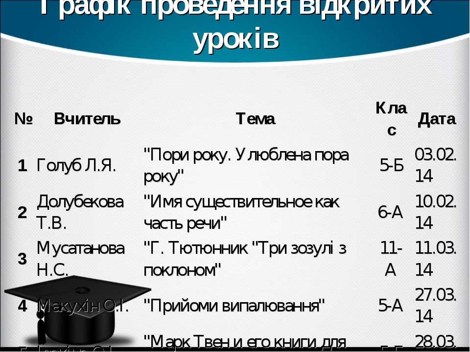 """Графік проведення відкритих уроків № Вчитель Тема Клас Дата 1 Голуб Л.Я. """"Пор..."""