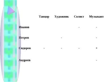 Танцор Художник Солист Музыкант Иванов - - Петров - - Сидоров - - - + Андреев -