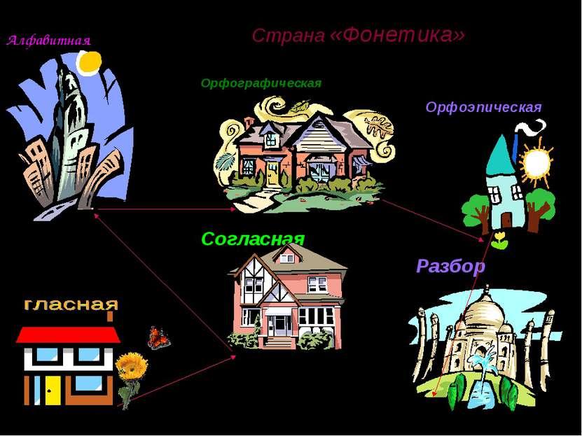 Страна «Фонетика» Алфавитная Орфографическая Согласная Орфоэпическая Разбор