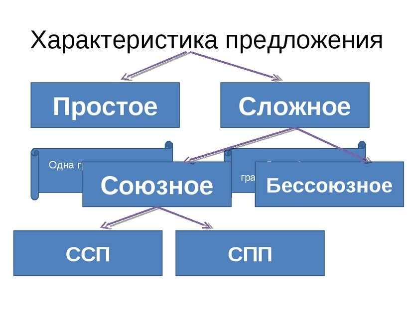 Характеристика предложения Простое Сложное Одна грамматическая основа Две и б...