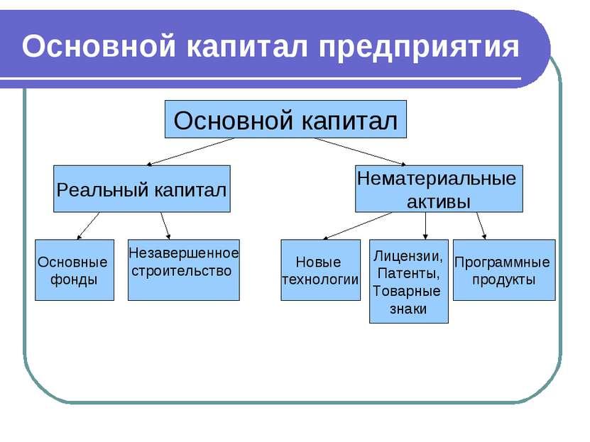 Основной капитал предприятия Основной капитал Реальный капитал Нематериальные...