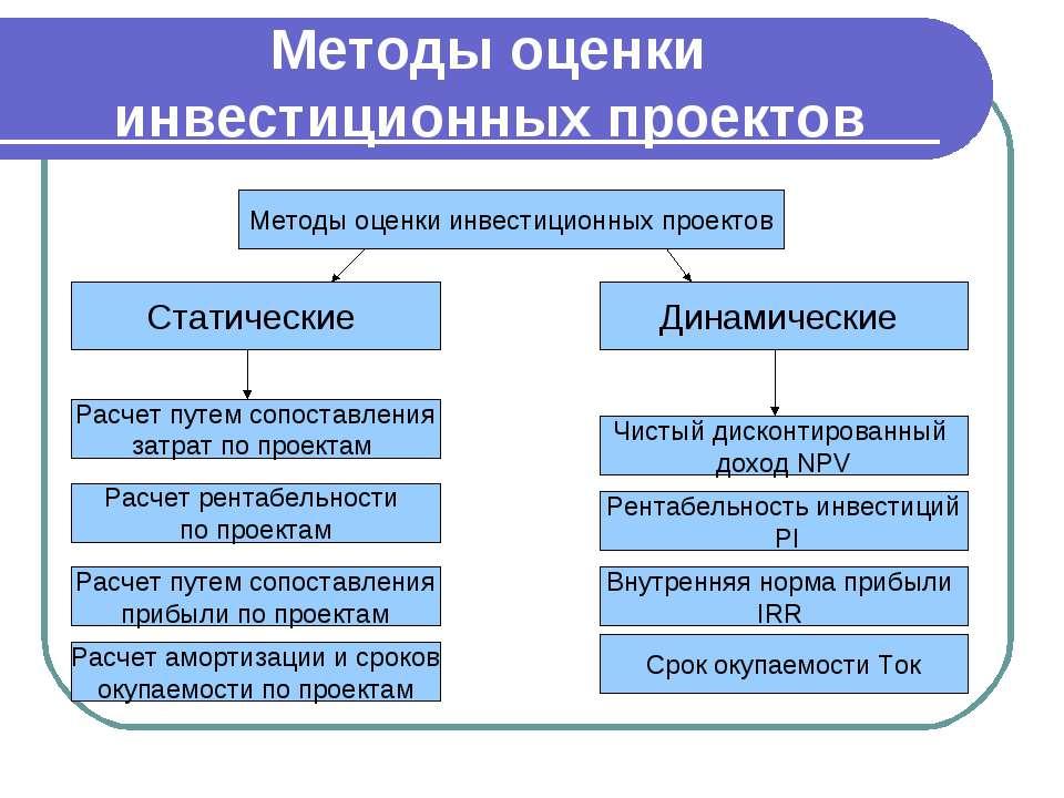 Методы оценки инвестиционных проектов Методы оценки инвестиционных проектов С...