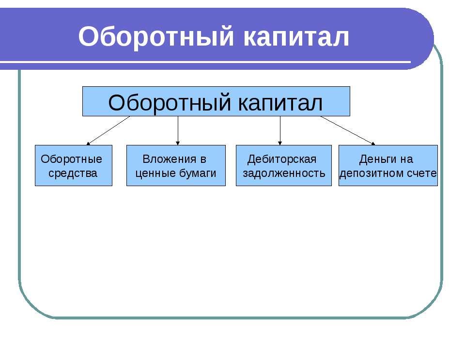 Оборотный капитал Оборотный капитал Оборотные средства Вложения в ценные бума...