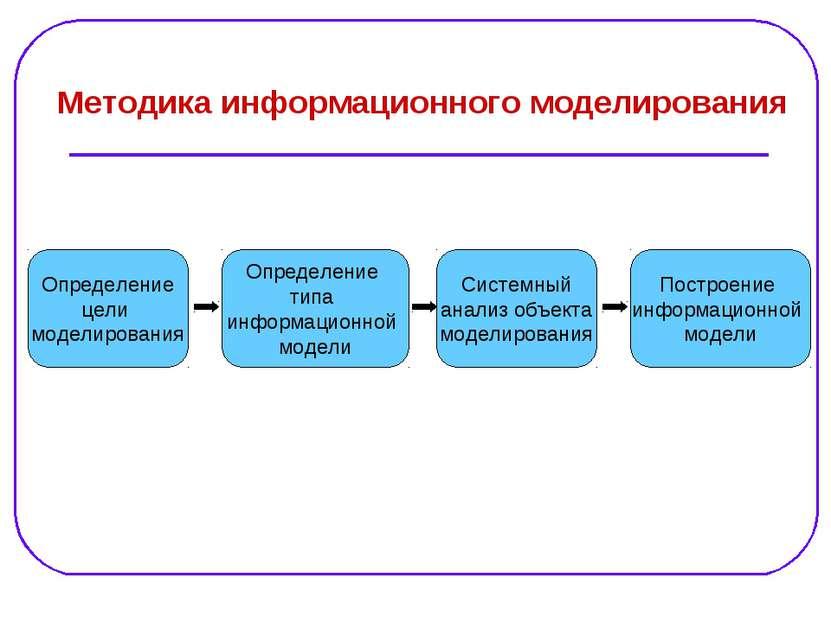 Определение цели моделирования Определение типа информационной модели Методик...
