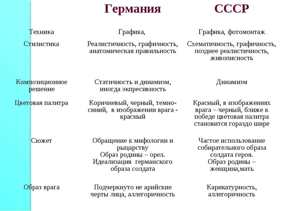Германия СССР Техника Графика, Графика, фотомонтаж Стилистика Реалистичнос...