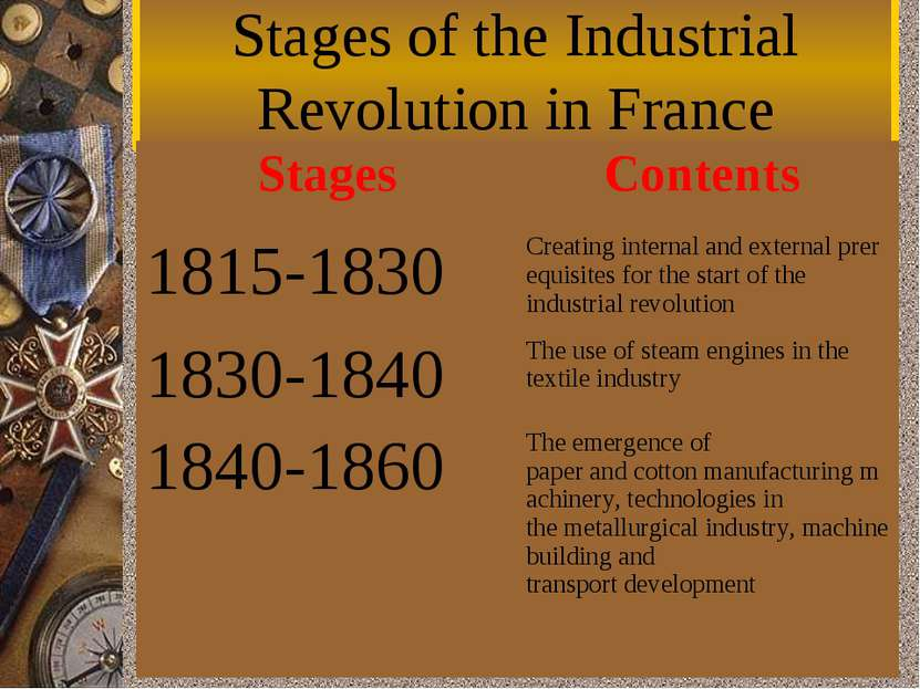 Stages of the Industrial Revolution in France Stages Contents  1815-1830 Crea...