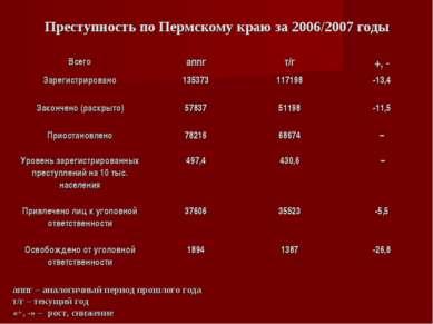 Преступность по Пермскому краю за 2006/2007 годы аппг – аналогичный период пр...