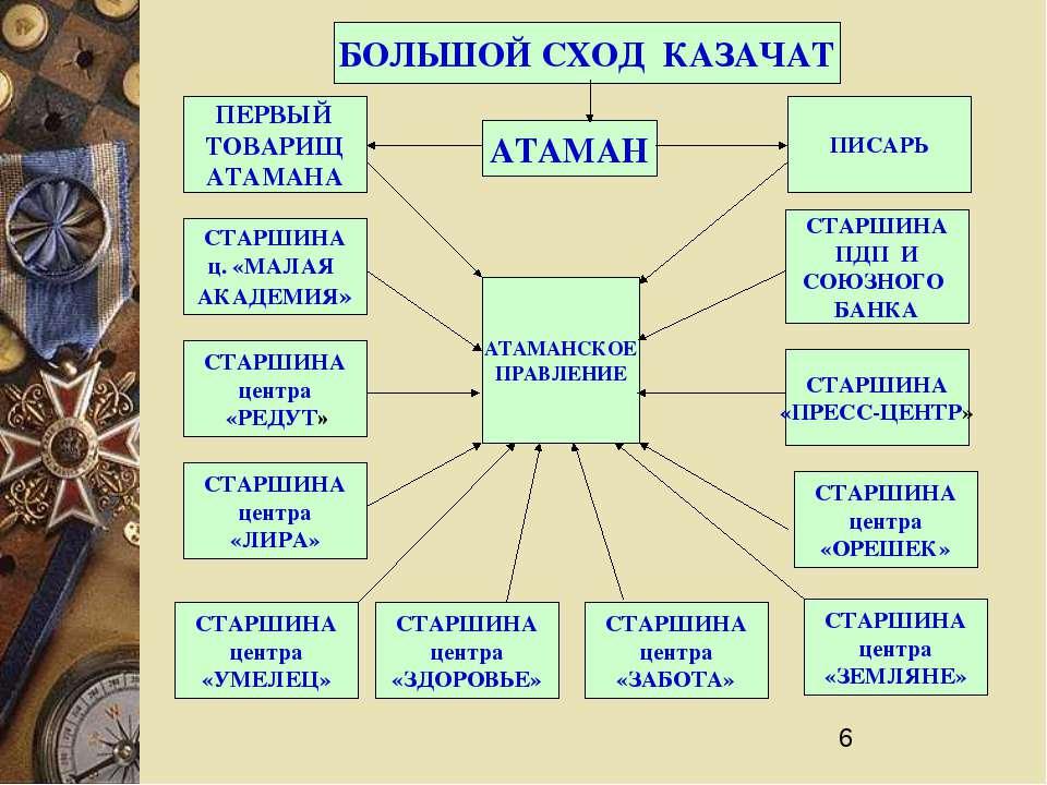 БОЛЬШОЙ СХОД КАЗАЧАТ АТАМАН АТАМАНСКОЕ ПРАВЛЕНИЕ ПИСАРЬ СТАРШИНА ПДП И СОЮЗНО...