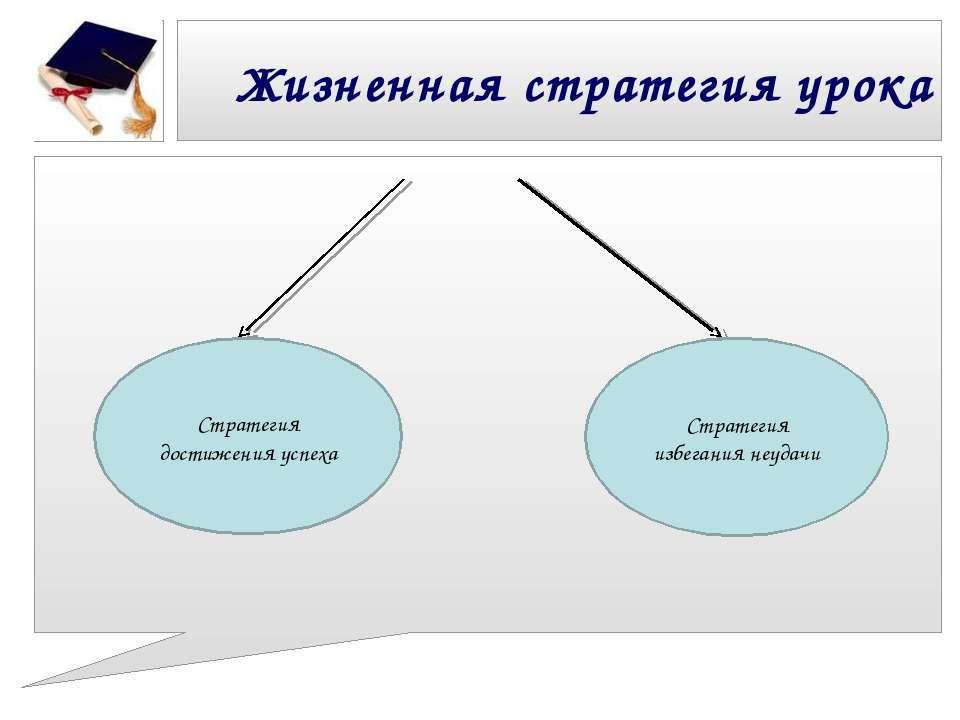 Жизненная стратегия урока Стратегия достижения успеха Стратегия избегания неу...