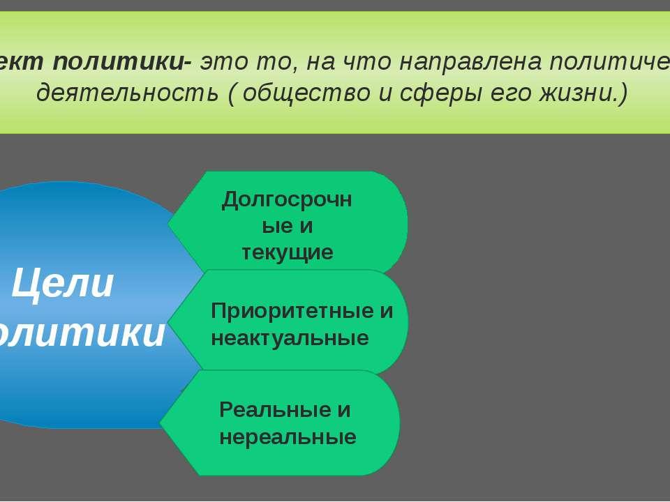 Объект политики- это то, на что направлена политическая деятельность ( общест...