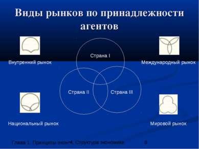 Виды рынков по принадлежности агентов Страна I Страна II Страна III Междунаро...