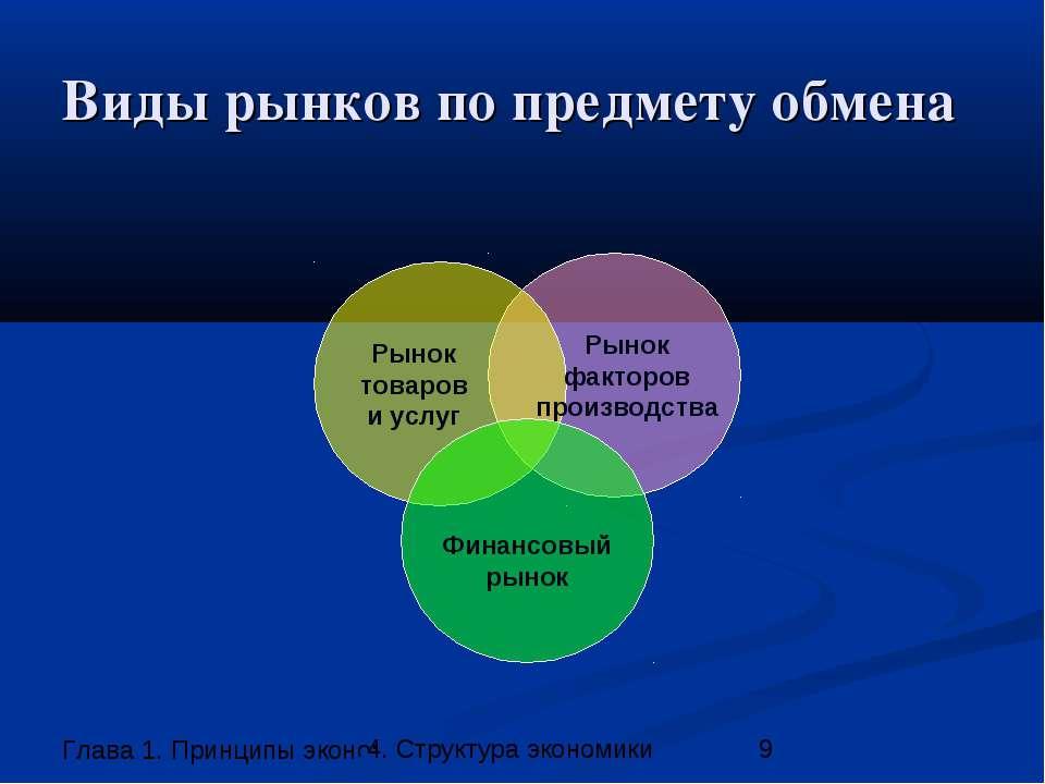 Виды рынков по предмету обмена Рынок товаров и услуг Финансовый рынок Рынок ф...