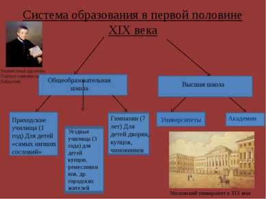 Система образования в первой половине XIX века Университеты Общеобразовательн...