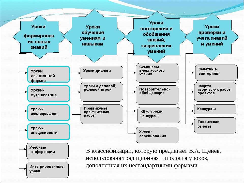 В классификации, которую предлагает В.А. Щенев, использована традиционная тип...