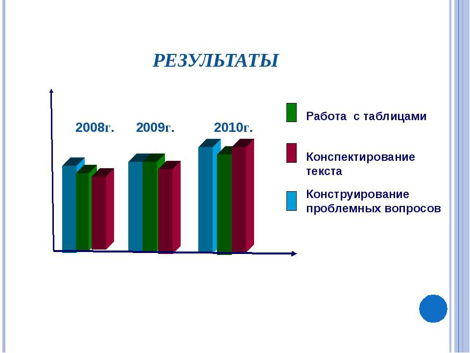 РЕЗУЛЬТАТЫ 2008г. 2009г. 2010г. Работа с таблицами Конспектирование текста Ко...