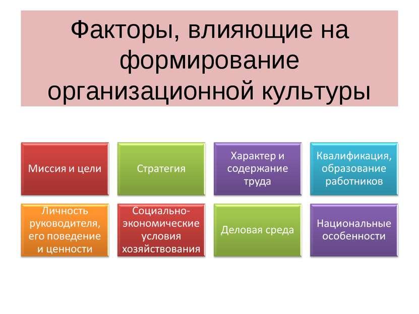 Факторы, влияющие на формирование организационной культуры