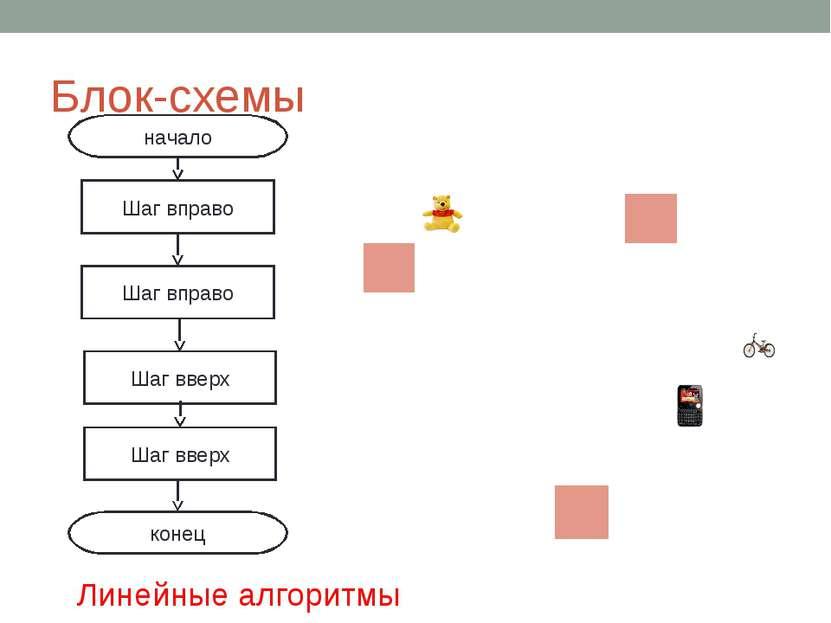 Блок-схемы начало конец Шаг вправо Шаг вправо Шаг вверх Шаг вверх Линейные ал...