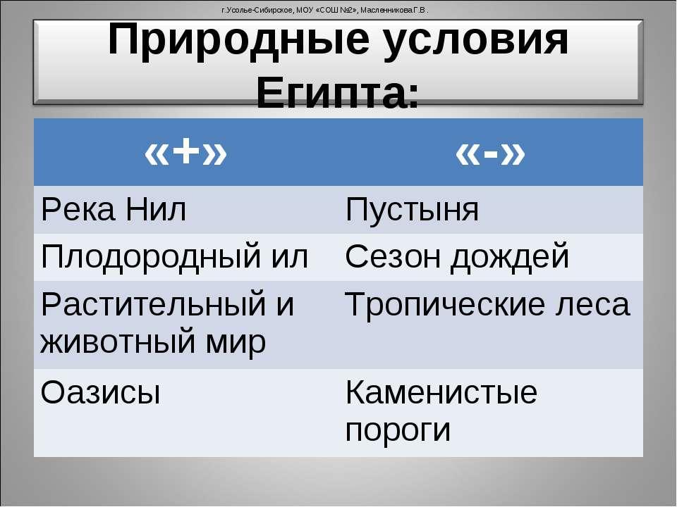 г.Усолье-Сибирское, МОУ «СОШ №2», Масленникова Г.В. «+» «-» Река Нил Пустыня ...