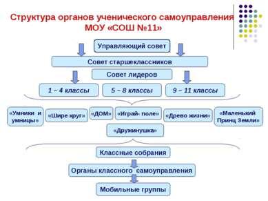 Структура органов ученического самоуправления МОУ «СОШ №11» Управляющий совет...