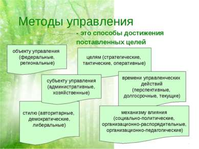 Методы управления - это способы достижения поставленных целей стилю (авторита...