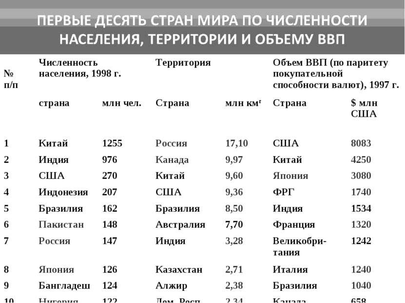 № п/п Численность населения, 1998 г. Территория Объем ВВП (по паритету покупа...