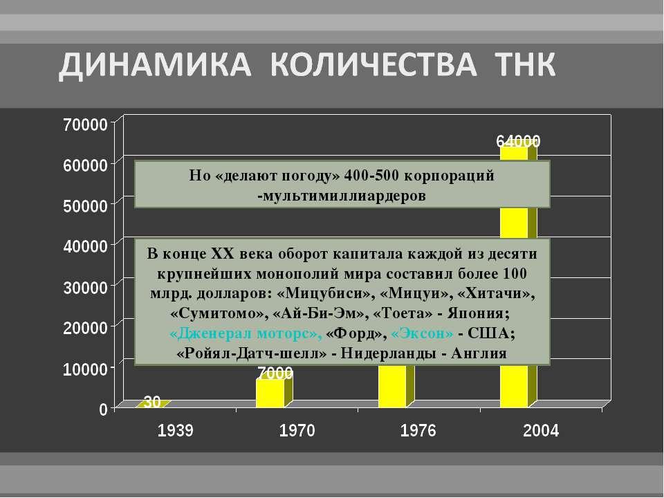 Но «делают погоду» 400-500 корпораций -мультимиллиардеров В конце XX века обо...