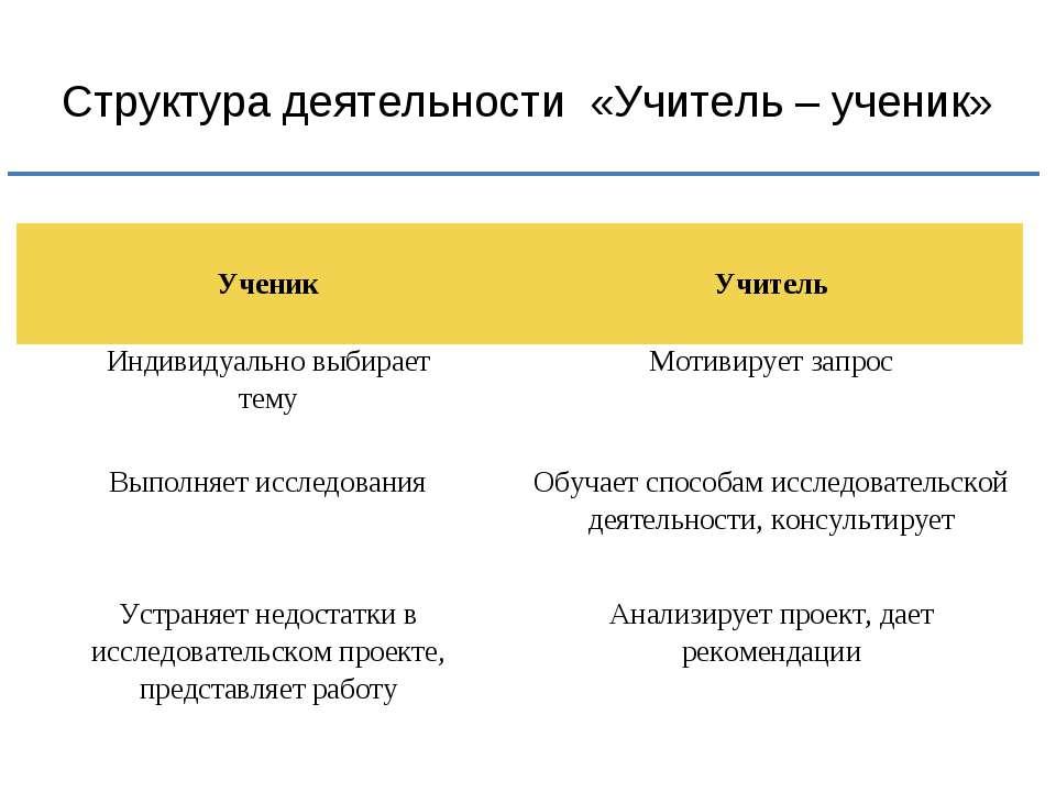 Структура деятельности «Учитель – ученик» Ученик Учитель Индивидуально выбира...
