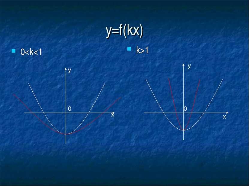 y=f(kx) 0