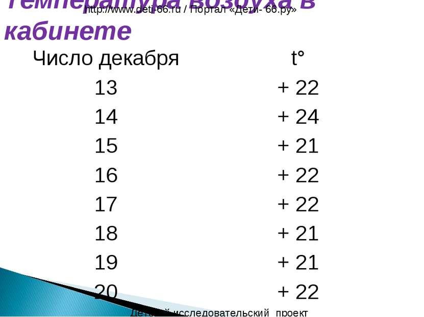 Температура воздуха в кабинете Детский исследовательский проект http://www.de...