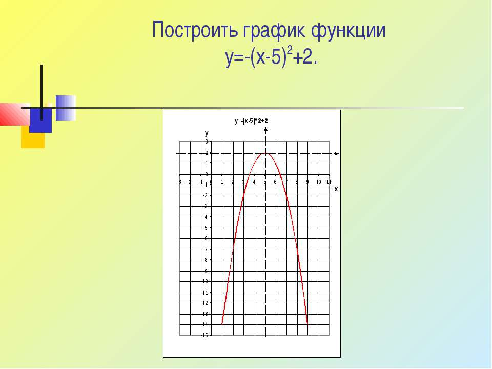 Построить график функции y=-(x-5)2+2.