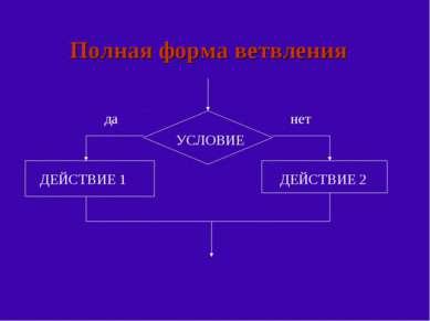 Полная форма ветвления УСЛОВИЕ ДЕЙСТВИЕ 1 ДЕЙСТВИЕ 2 да нет
