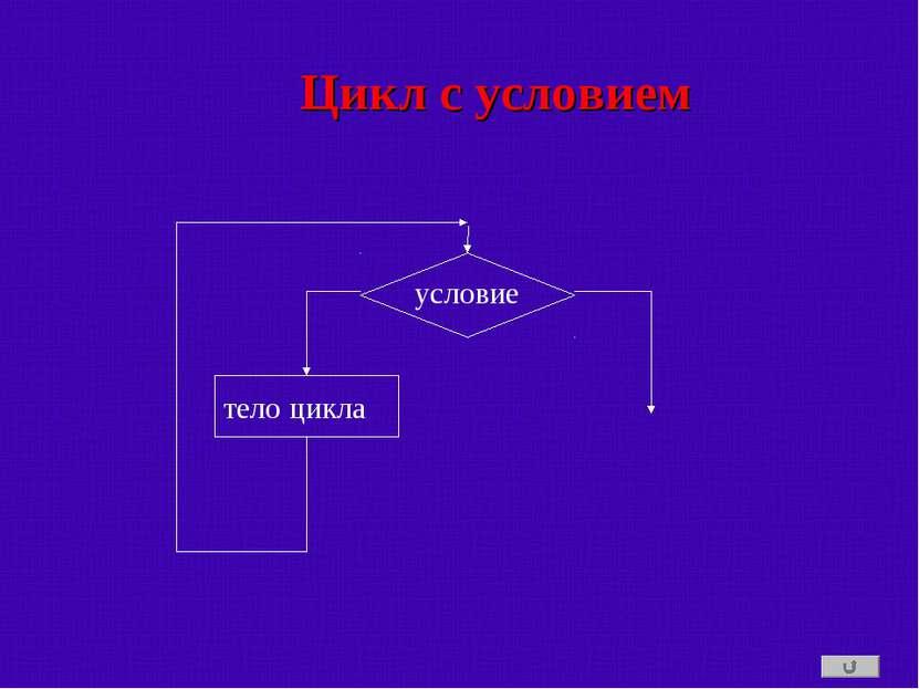 тело цикла условие Цикл с условием