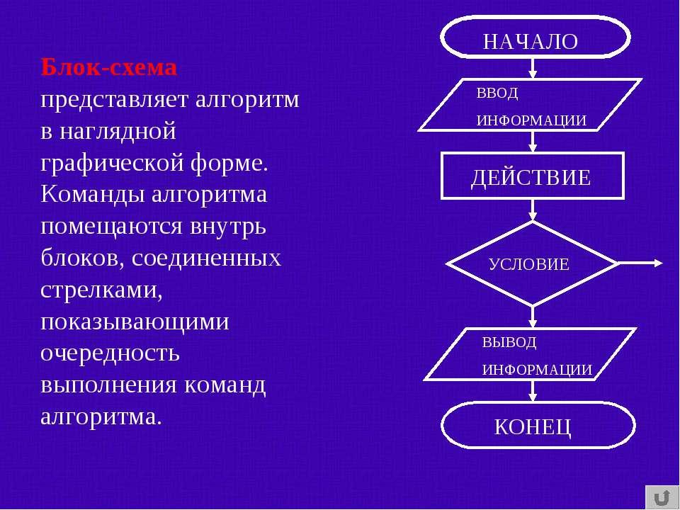 Блок-схема представляет алгоритм в наглядной графической форме. Команды алгор...