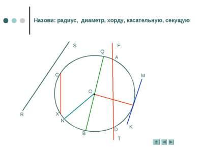 O R S C M K F T A D B Q N X Назови: радиус, диаметр, хорду, касательную, секущую