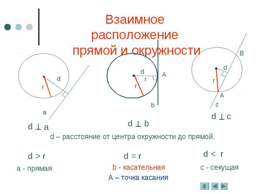 Взаимное расположение прямой и окружности d – расстояние от центра окружности...
