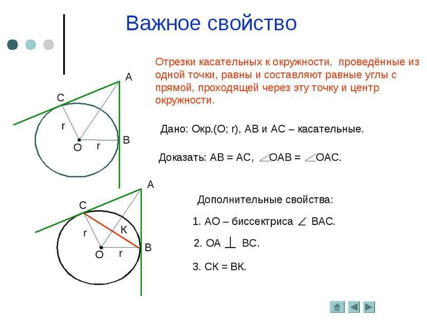 Важное свойство Отрезки касательных к окружности, проведённые из одной точки,...
