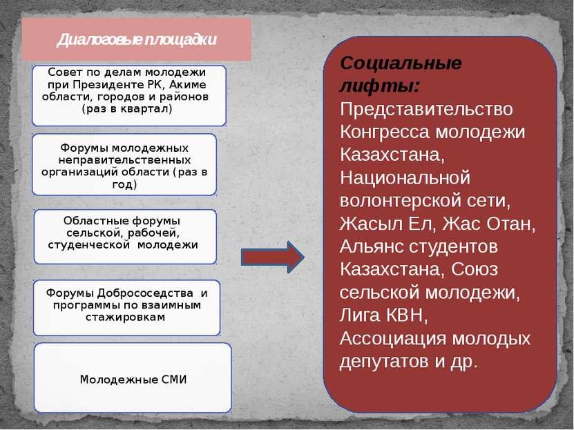 Социальные лифты: Представительство Конгресса молодежи Казахстана, Национальн...