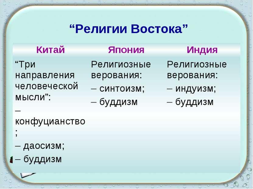 """""""Религии Востока"""""""