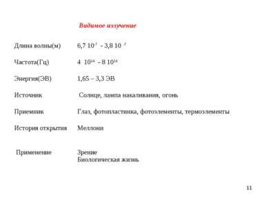 *  Видимое излучение Длина волны(м) 6,7 10-7 - 3,8 10 -7 Частота(Гц) 4 1014 ...