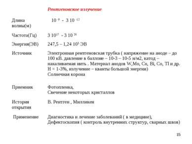 *  Рентгеновское излучение Длина волны(м) 10 -9 - 3 10 -12 Частота(Гц) 3 101...