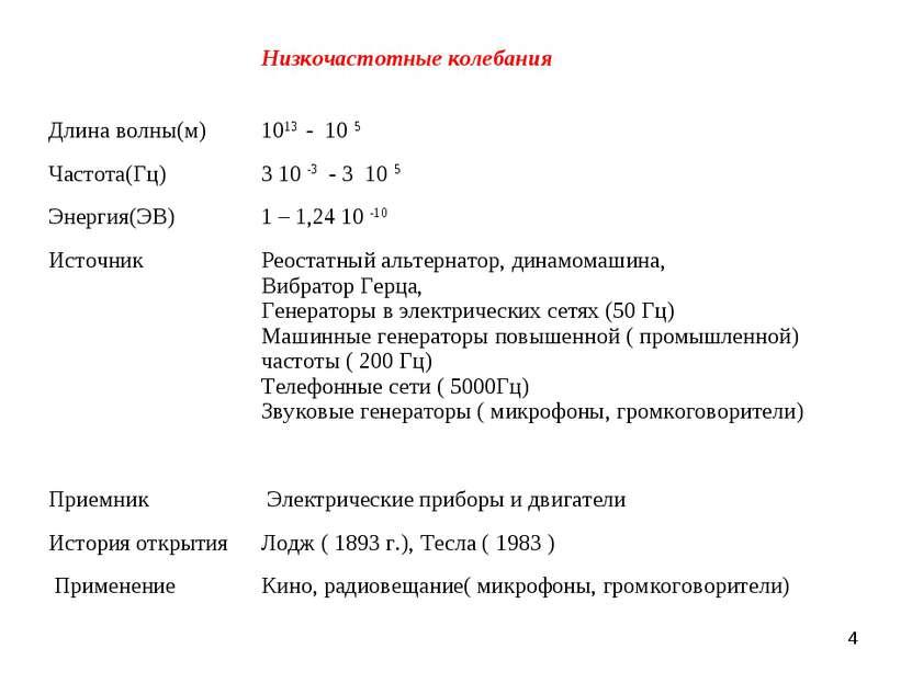 * Низкочастотные колебания Длина волны(м) 1013 - 10 5 Частота(Гц) 3 10 -3 - 3...