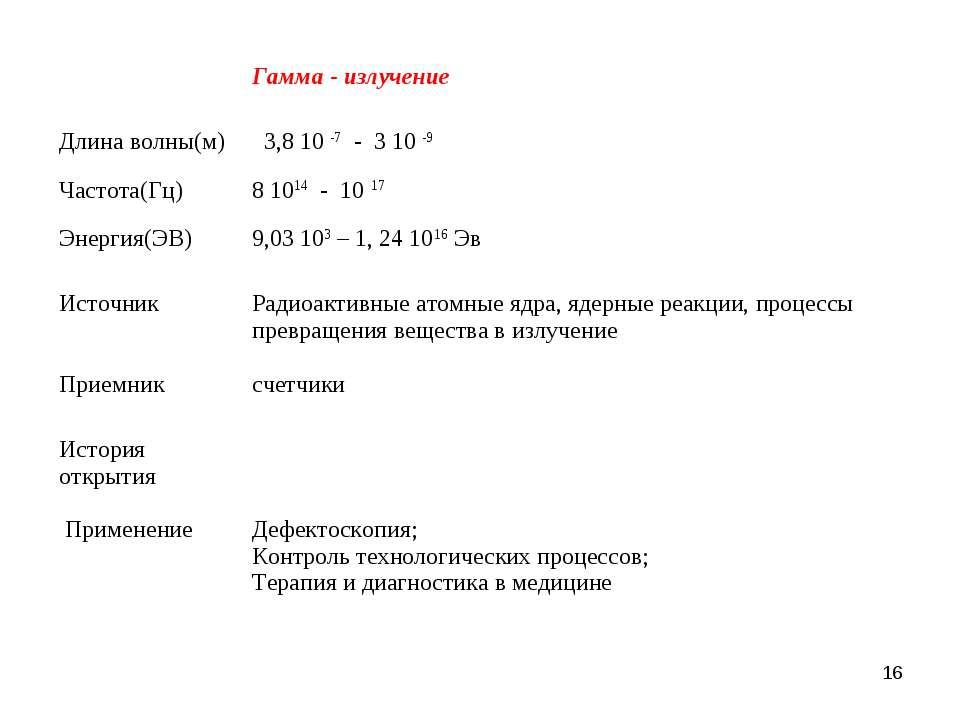 *  Гамма - излучение Длина волны(м) 3,8 10 -7 - 3 10 -9 Частота(Гц) 8 1014 -...