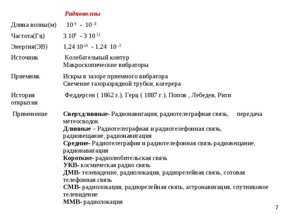 * Радиоволны Длина волны(м) 10 5 - 10 -3 Частота(Гц) 3 105 - 3 10 11 Энергия(...