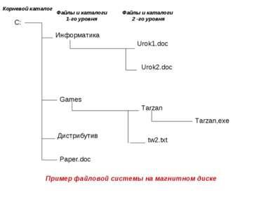 С: Информатика Games Дистрибутив Paper.doc Urok1.doc Urok2.doc Tarzan Tarzan,...
