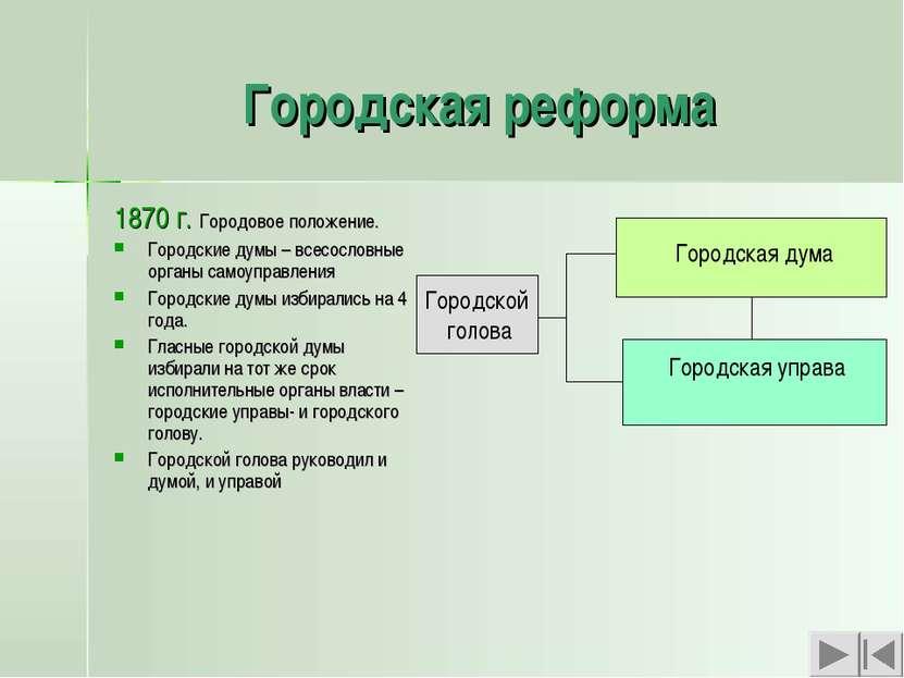 Городская реформа 1870 г. Городовое положение. Городские думы – всесословные ...