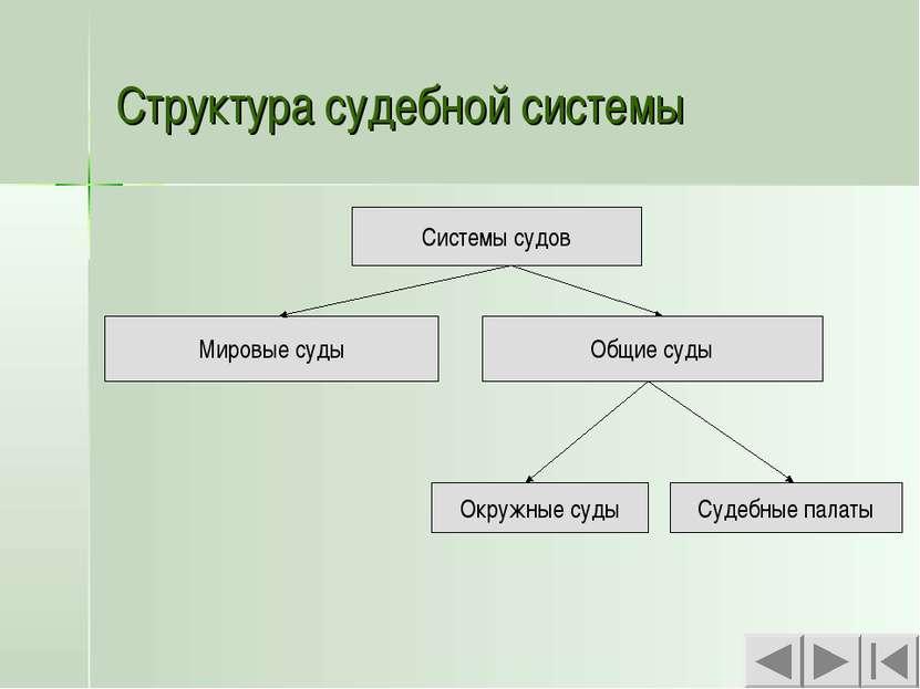 Структура судебной системы Системы судов Системы судов Мировые суды Общие суд...